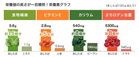 明日葉の栄養成分比較